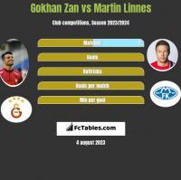 Gokhan Zan vs Martin Linnes h2h player stats
