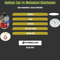Gokhan Zan vs Mohamed Abarhoune h2h player stats