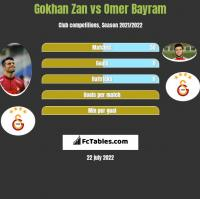 Gokhan Zan vs Omer Bayram h2h player stats