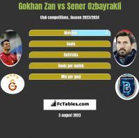 Gokhan Zan vs Sener Ozbayrakli h2h player stats
