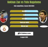 Gokhan Zan vs Yuto Nagatomo h2h player stats