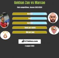 Gokhan Zan vs Marcao h2h player stats