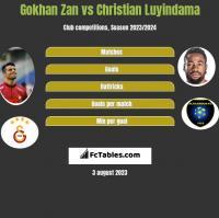 Gokhan Zan vs Christian Luyindama h2h player stats