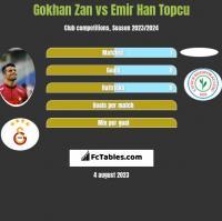 Gokhan Zan vs Emir Han Topcu h2h player stats
