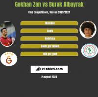 Gokhan Zan vs Burak Albayrak h2h player stats