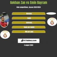 Gokhan Zan vs Emin Bayram h2h player stats