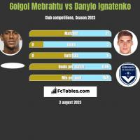 Golgol Mebrahtu vs Danylo Ignatenko h2h player stats