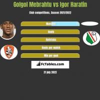 Golgol Mebrahtu vs Igor Haratin h2h player stats