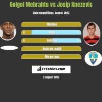 Golgol Mebrahtu vs Josip Knezevic h2h player stats