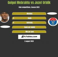 Golgol Mebrahtu vs Jozef Urblik h2h player stats
