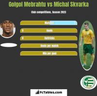 Golgol Mebrahtu vs Michal Skvarka h2h player stats
