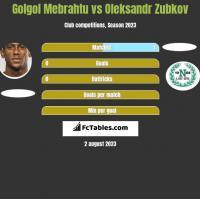 Golgol Mebrahtu vs Oleksandr Zubkov h2h player stats