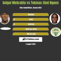 Golgol Mebrahtu vs Tokmac Chol Nguen h2h player stats