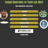 Golgol Mebrahtu vs Yoell van Nieff h2h player stats