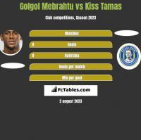 Golgol Mebrahtu vs Kiss Tamas h2h player stats