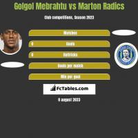 Golgol Mebrahtu vs Marton Radics h2h player stats