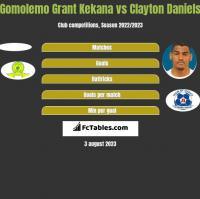 Gomolemo Grant Kekana vs Clayton Daniels h2h player stats