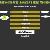 Gomolemo Grant Kekana vs Mpho Mvelase h2h player stats