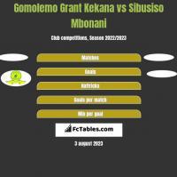 Gomolemo Grant Kekana vs Sibusiso Mbonani h2h player stats
