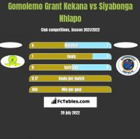 Gomolemo Grant Kekana vs Siyabonga Nhlapo h2h player stats