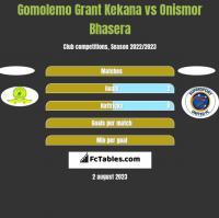 Gomolemo Grant Kekana vs Onismor Bhasera h2h player stats