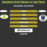 Gomolemo Grant Kekana vs Luke Fleurs h2h player stats