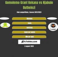 Gomolemo Grant Kekana vs Njabulo Buthelezi h2h player stats
