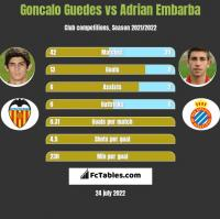 Goncalo Guedes vs Adrian Embarba h2h player stats