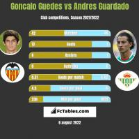 Goncalo Guedes vs Andres Guardado h2h player stats