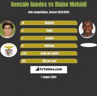 Goncalo Guedes vs Blaise Matuidi h2h player stats