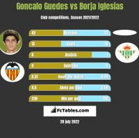 Goncalo Guedes vs Borja Iglesias h2h player stats