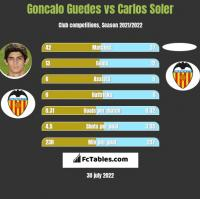 Goncalo Guedes vs Carlos Soler h2h player stats