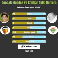 Goncalo Guedes vs Cristian Tello Herrera h2h player stats