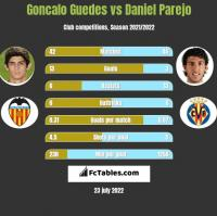 Goncalo Guedes vs Daniel Parejo h2h player stats