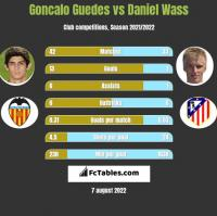 Goncalo Guedes vs Daniel Wass h2h player stats
