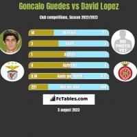 Goncalo Guedes vs David Lopez h2h player stats