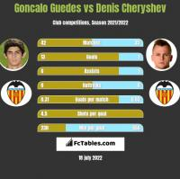 Goncalo Guedes vs Denis Czeryszew h2h player stats