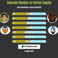 Goncalo Guedes vs Duvan Zapata h2h player stats