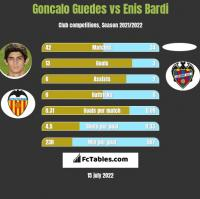Goncalo Guedes vs Enis Bardi h2h player stats