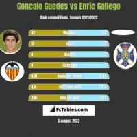 Goncalo Guedes vs Enric Gallego h2h player stats