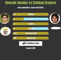 Goncalo Guedes vs Esteban Granero h2h player stats