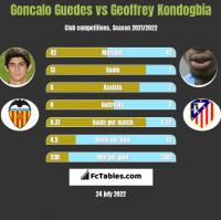 Goncalo Guedes vs Geoffrey Kondogbia h2h player stats