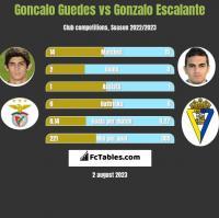 Goncalo Guedes vs Gonzalo Escalante h2h player stats