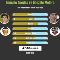 Goncalo Guedes vs Gonzalo Melero h2h player stats