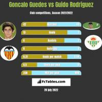 Goncalo Guedes vs Guido Rodriguez h2h player stats