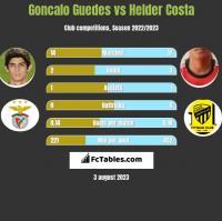 Goncalo Guedes vs Helder Costa h2h player stats