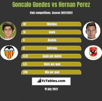 Goncalo Guedes vs Hernan Perez h2h player stats