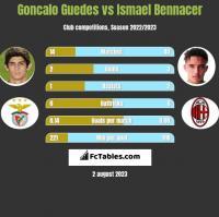 Goncalo Guedes vs Ismael Bennacer h2h player stats