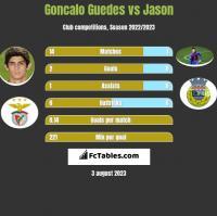 Goncalo Guedes vs Jason h2h player stats