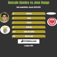 Goncalo Guedes vs Jens Hauge h2h player stats